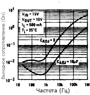 Выходное сопротивление стабилизатора LM317