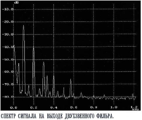 Спектр сигнала после фильтра