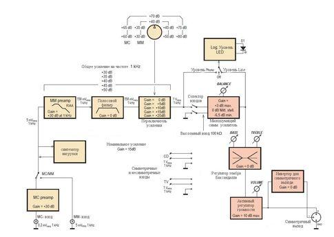 Структурная схема предварительного усилителяи