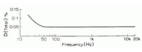 искажения усилителя мощности звука