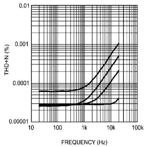 Характеристики усилителя для наушников