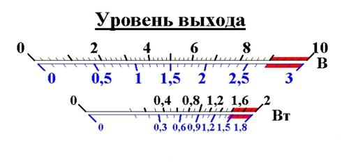 шкала стрелочного индикатора