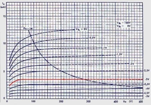 характеристики лампы 6Ж32П