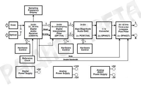 Структура ЦАП