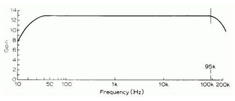 Амплитудно-частотная характеристика усилителя