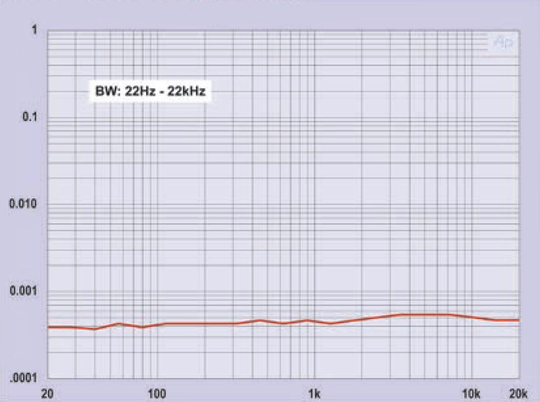 Уровень шумов и искажений предварительного усилителя